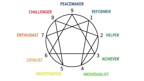 The Enneagram Test
